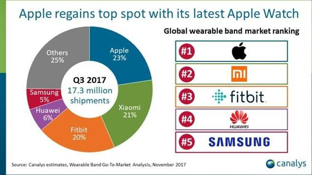 iPhoneX立功!外媒称苹果在亚洲收益正持续上涨