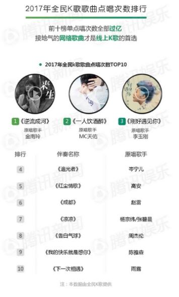 腾讯娱乐白皮书发布 QQ音乐和全民K歌年度榜单权威出炉