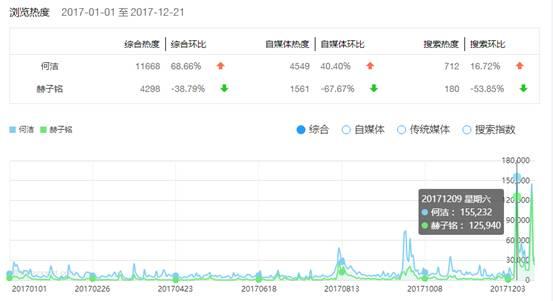 腾讯浏览指数发布年终榜单 看看2017年人们都在关注哪些事?