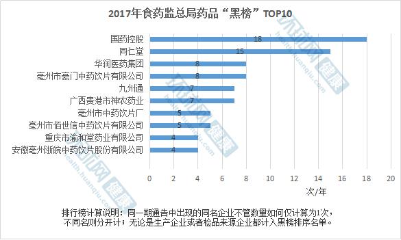 """2017年食药监总局药品""""黑榜""""Top10  国药、同仁堂、华润等上榜"""