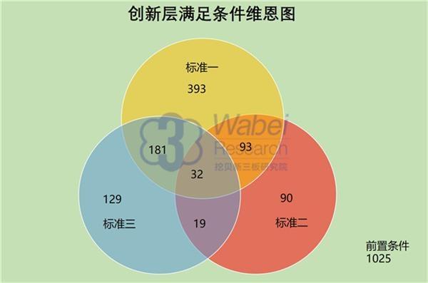 满足创新层标准企业数目(挖贝新三板研究院制图)