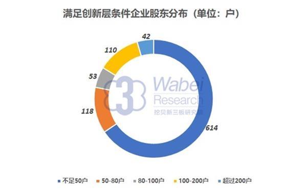 满足创新层标准企业股东户数分布(挖贝新三板研究院制图))