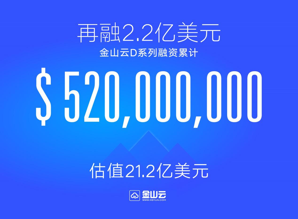 再融2.2亿美元 雷军旗下金山云D系列融资额创行业新高
