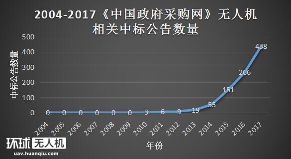 2017年工业级无人机市场高速增长 部分事故也暴露隐忧