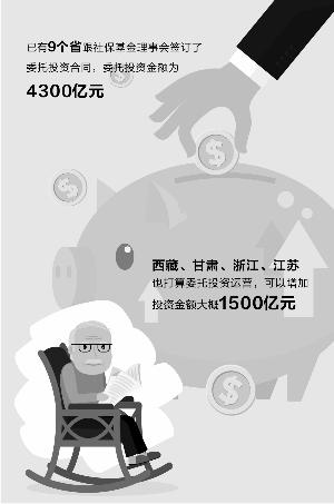 人社部:养老金投资或新增4省 资金约1500亿