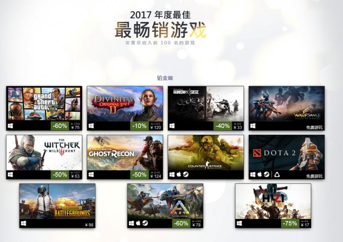 Steam公布年度最佳榜单中的最畅销游戏排行