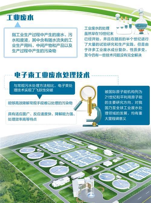 中国首创技术突破瓶颈 有望破解废水处理难题