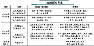 """北京中医医院推出""""流感配方"""""""