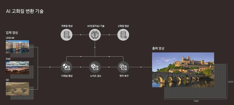 CES2018:三星将发布AI电视 新技术令人期待