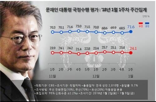 民调:文在寅新年首周支持率出炉 时隔4周超过70%