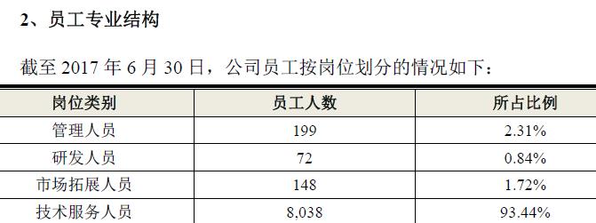 润建通信供应商被吊销执照  研发人员占比不足1%