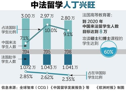 法媒:在法中国留学生能力和努力程度逐渐受到认可