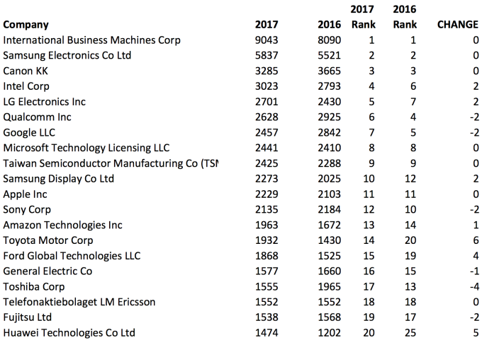 201科技公司专利数一览:IBM再称霸 华为国内第一