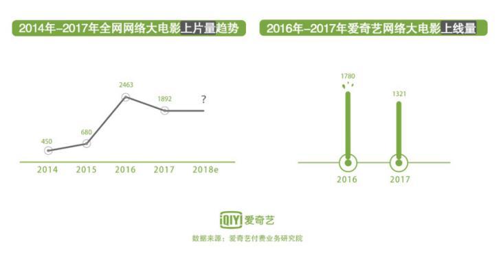 爱奇艺发布《2017年网络大电影行业发展报告》