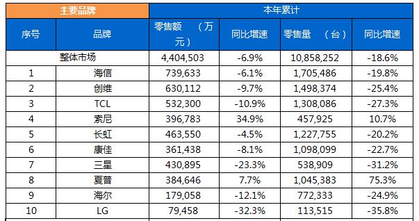 夏普线上零售量同比增速达234.5% 摘2017年彩电销冠