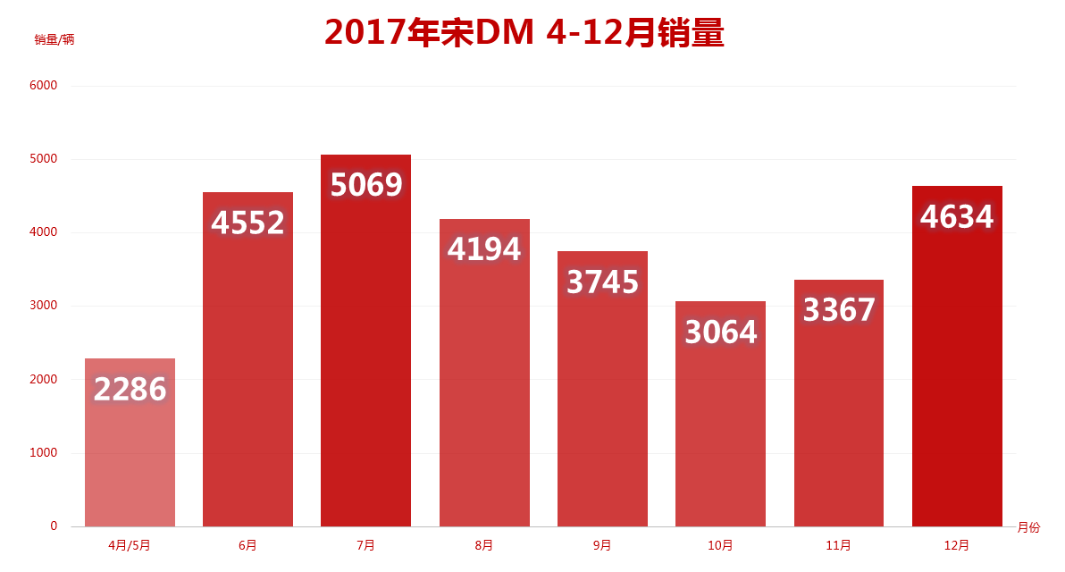 总销量已超30000 宋DM连续五个月登销量榜首