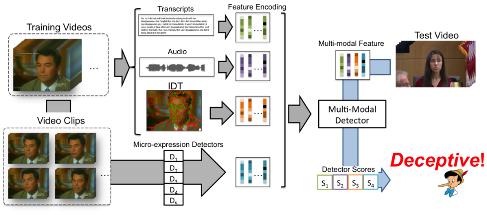 研究者开发出用于测谎的AI系统 能准确辨认谎言