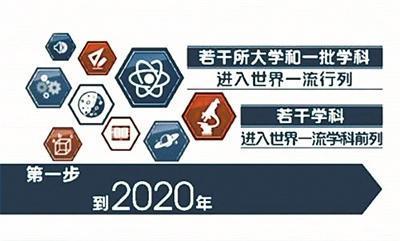 """带你穿越到2020年 看看""""双一流""""高校哪儿变了"""