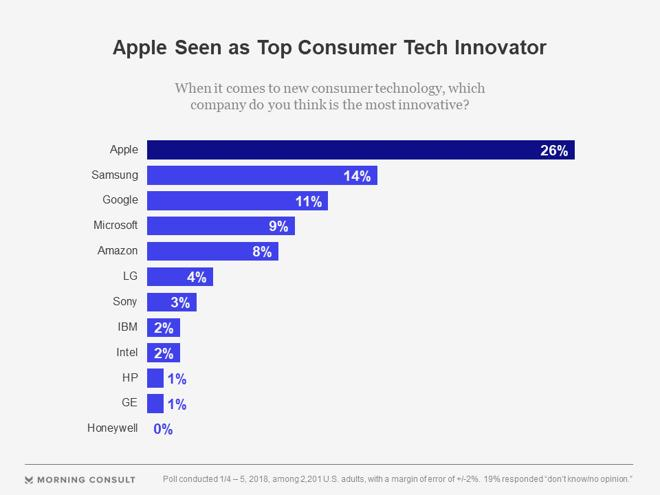 最新调查:苹果仍是最具创新力公司 三星第二