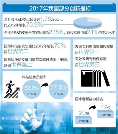 媒体:中国已成有全球影响力科技大国专利申请量世界第一