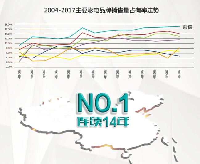 海信电视连续14年中国市场第一 领跑国内家电市场
