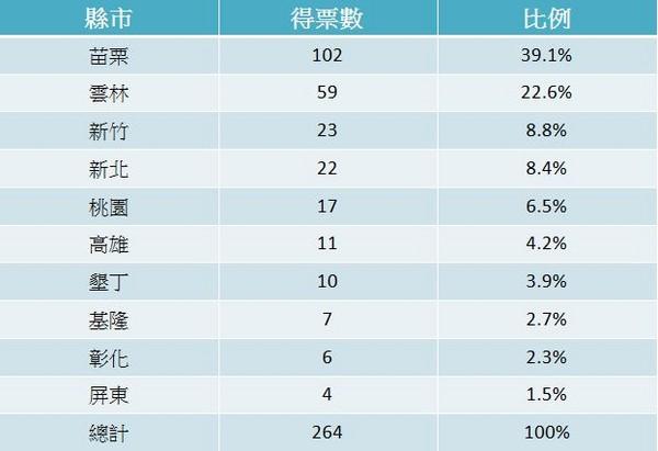"""""""台湾人一生最不想去的县市""""是哪里?垦丁新竹榜上有名"""
