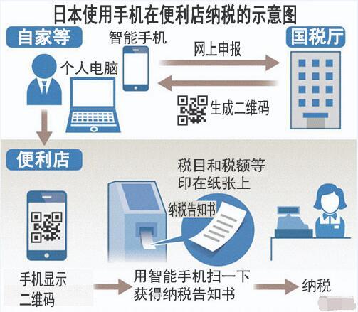 邻国也在普及手机支付?日本人将可在便利店使用手机扫码纳税
