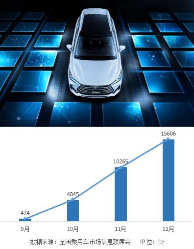 月销超15000台 宋MAX销量领跑10万级MPV市场