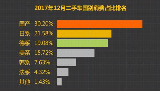 """12月瓜子·二手车消费大数据:""""八大跃进""""成新趋势"""