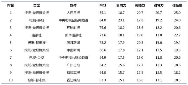 媒体:MCI中国媒体融合传播效果指数平台上线