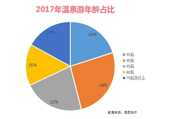 """美团旅行温泉游报告 温泉游用户最""""长情"""""""