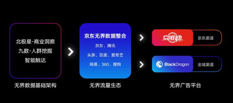数据破界技术开放,京东开创无界营销新生态