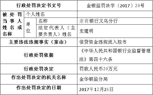浙商银行义乌信贷资金违规流入股市