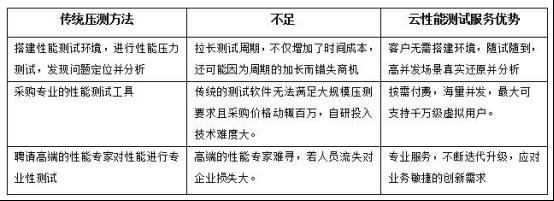 华为发布云性能测试服务 助力用户预判未来