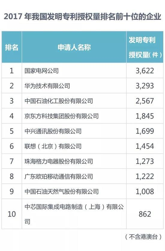 2017中国专利统计:华为第二OPPO同比增长第一