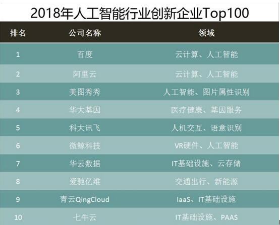 2018年人工智能行业创新企业Top100发布:百度、阿里、美图位列前三