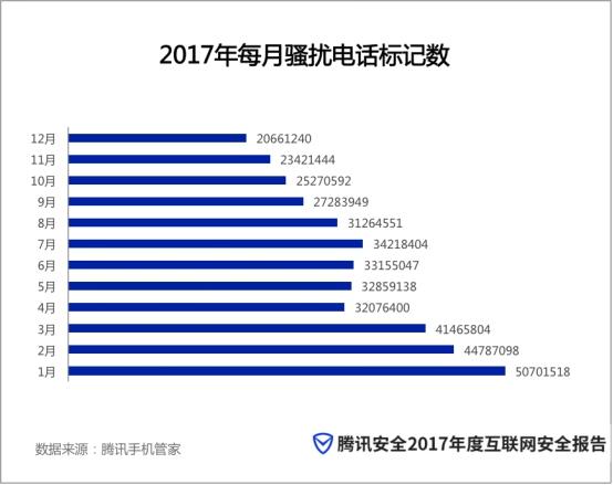 """2017反网络黑产诈骗初具成效 金融诈骗""""玩转""""传销手段"""