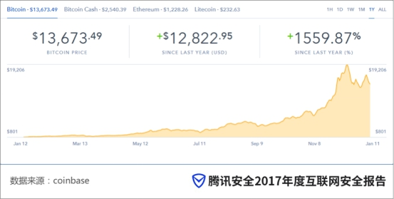 """2017年全球数字货币价值""""疯涨"""" """"挖矿工""""异军突起"""