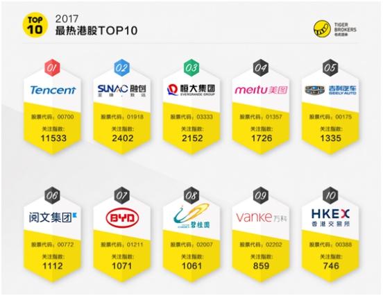 老虎证券:四大变革在即 香港交易所能否坐享龙头溢价