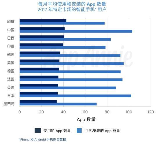 App Annie年度报告:应用经济突飞猛进