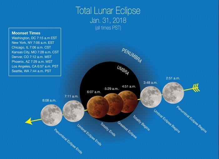 "NASA:1月31日""超级蓝色血月""将出现在夜空中"