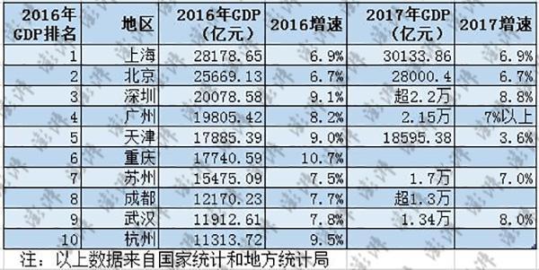 中国经济十强城市GDP占全国1/4 上广迈新台阶