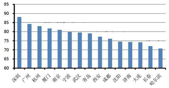副省级城市发展质量评价报告出炉