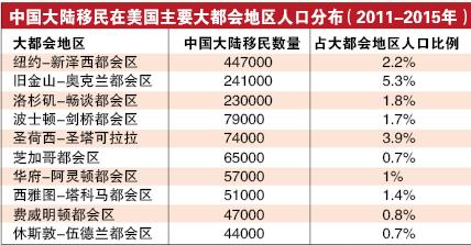 美媒:在美中国大陆移民现状调查年龄偏大教育程度高