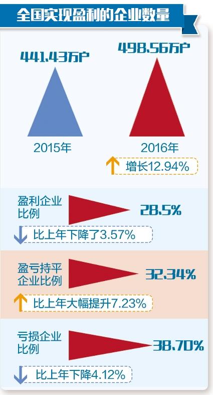2200万份企业年报看产业生态:东北仅四分之一企业盈利