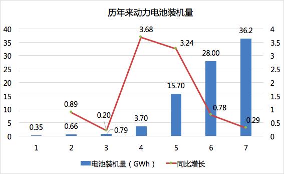 2017年动力电池成绩单 总装机量约36.24GWh
