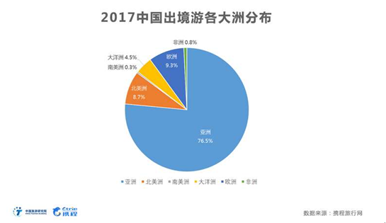 中国旅游研究院、携程集团联合发布《2017年中欧旅游市场数据报告》
