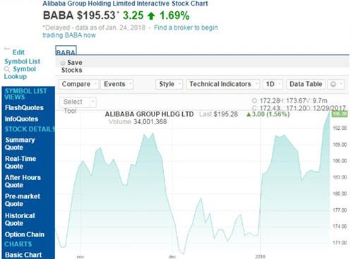 阿里股价再创新高 市值超过5000亿美元