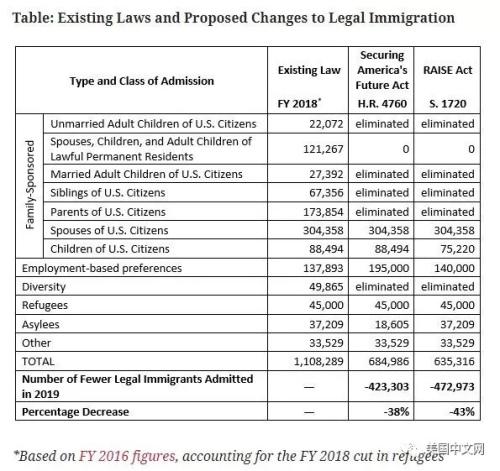 现有法律、SAF法案、积分制移民法案各类移民配额对比