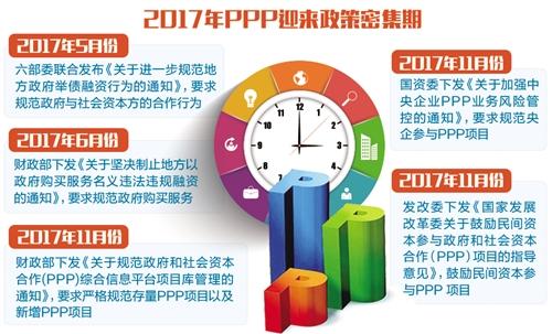 多地明确2018年PPP施工图 划定重点支持领域